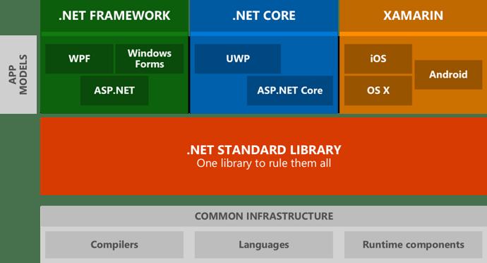 net-standart-library